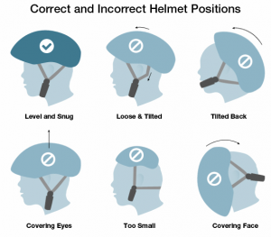 Cycle helmet posture