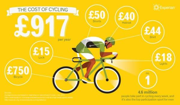 Cost of cycling